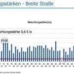 Messung der Beleuchtungsstärke in Wernigerode